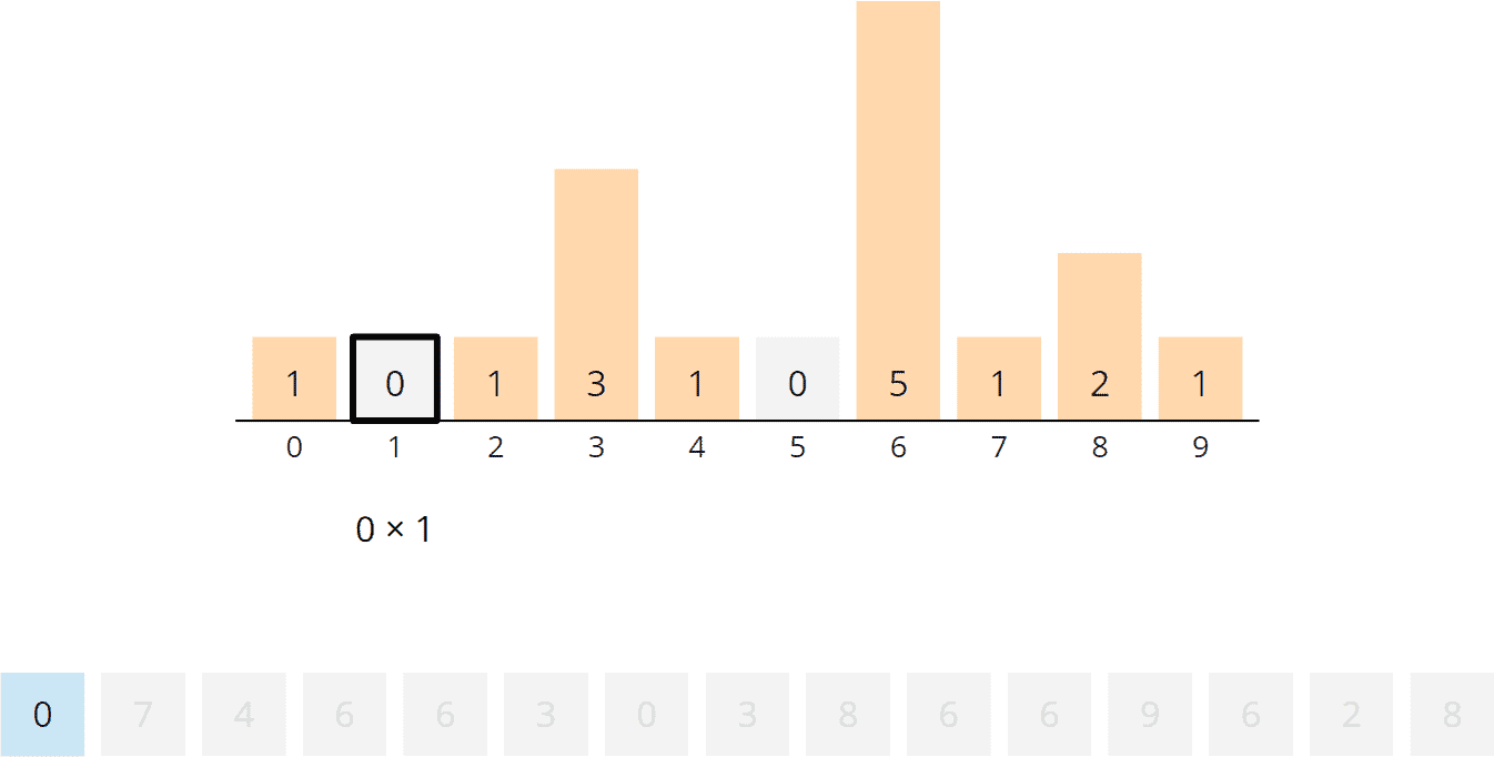 Counting Sort Algorithm - Rearranging, Step 2