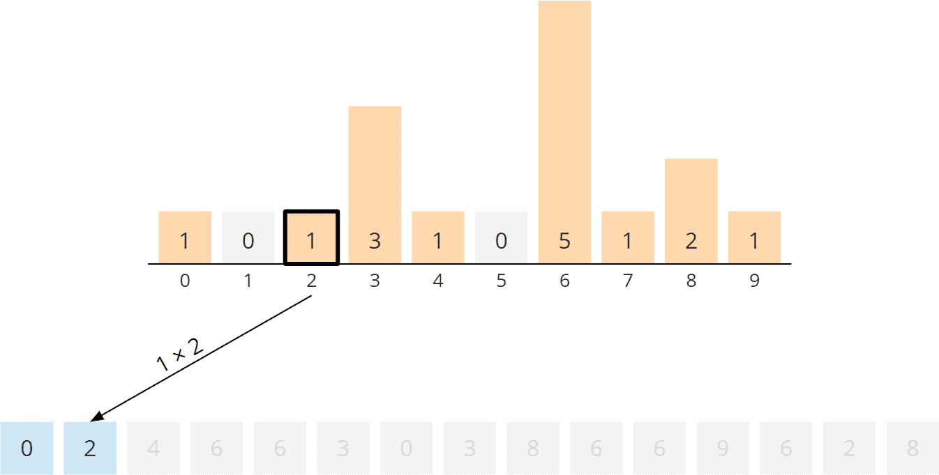 Counting Sort Algorithm - Rearranging, Step 3