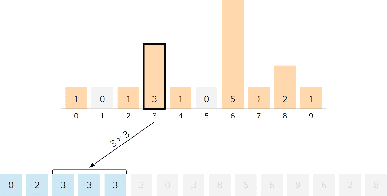 Counting Sort Algorithm - Rearranging, Step 4