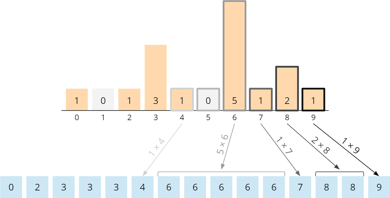Counting Sort Algorithm - Rearranging, Steps 5 to 10