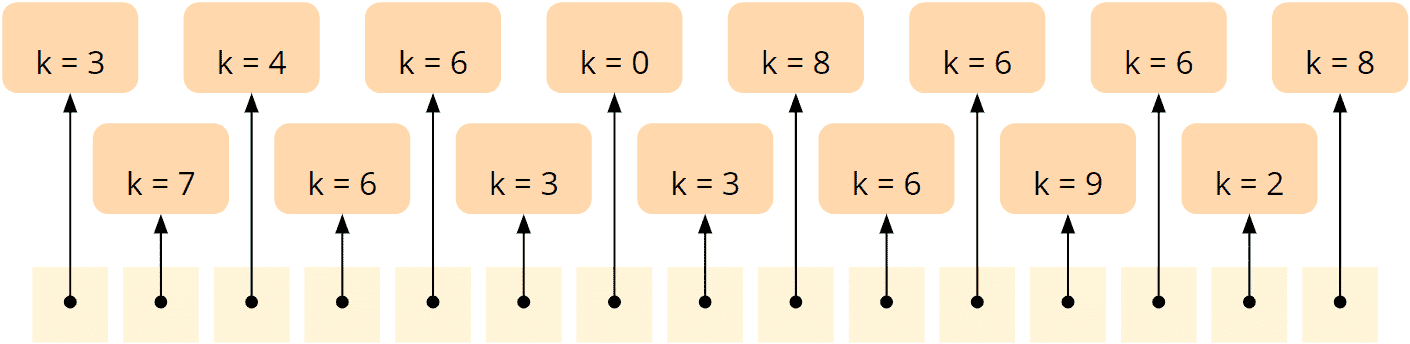 Counting Sort - general algorithm - array to be sorted