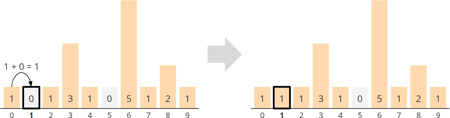 Counting Sort - general algorithm - phase 2 - aggregation - step 1