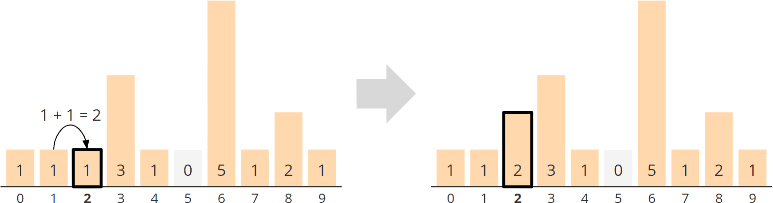 Counting Sort - general algorithm - phase 2 - aggregation - step 2