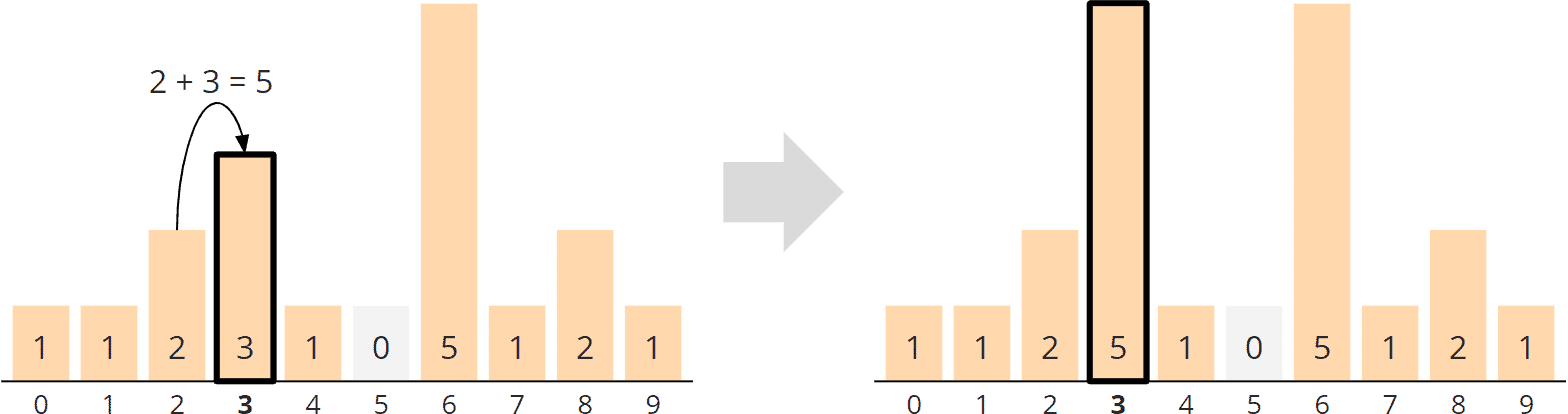 Counting Sort - general algorithm - phase 2 - aggregation - step 3