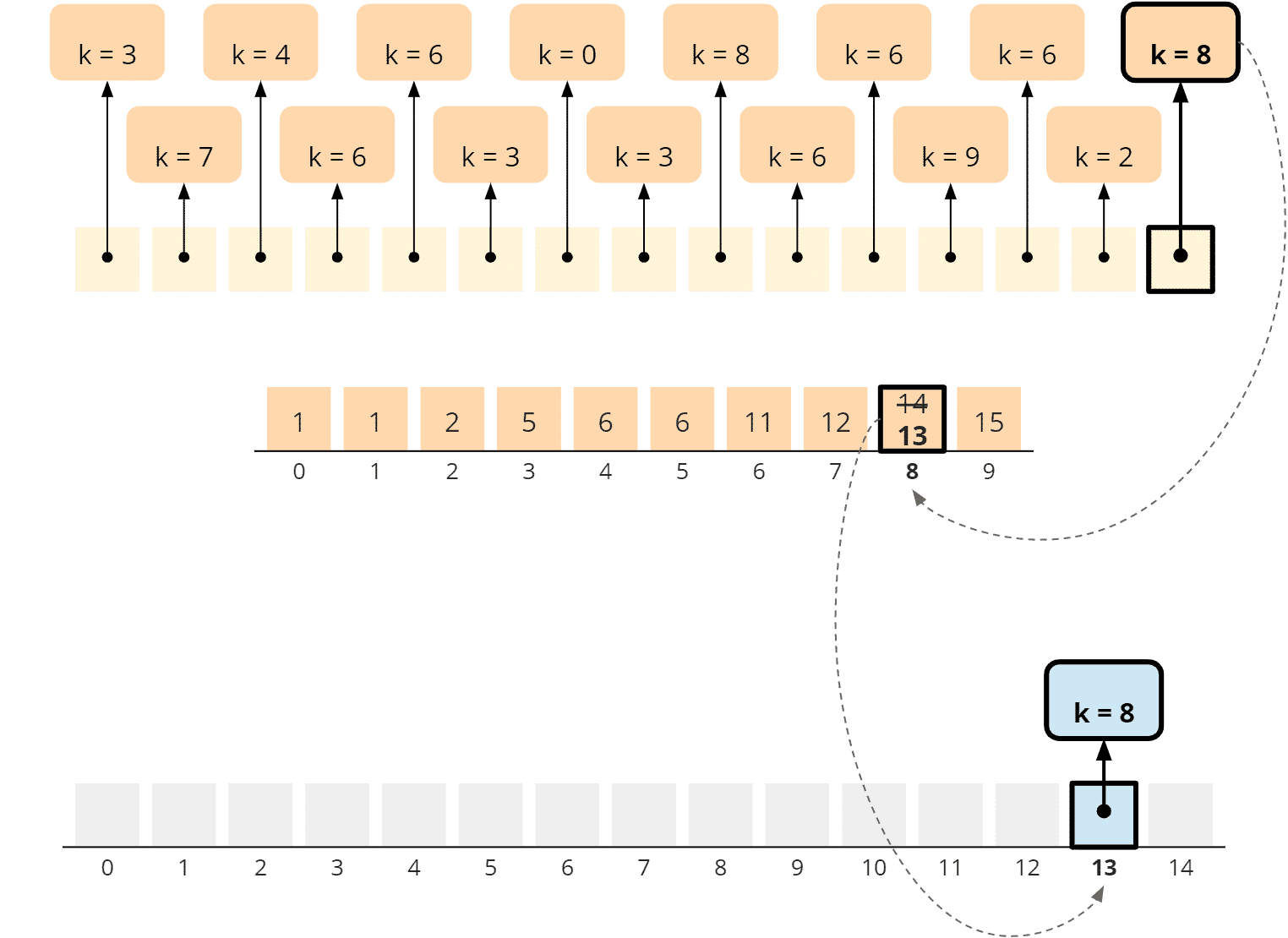 Counting Sort - general algorithm - phase 3 - step 1