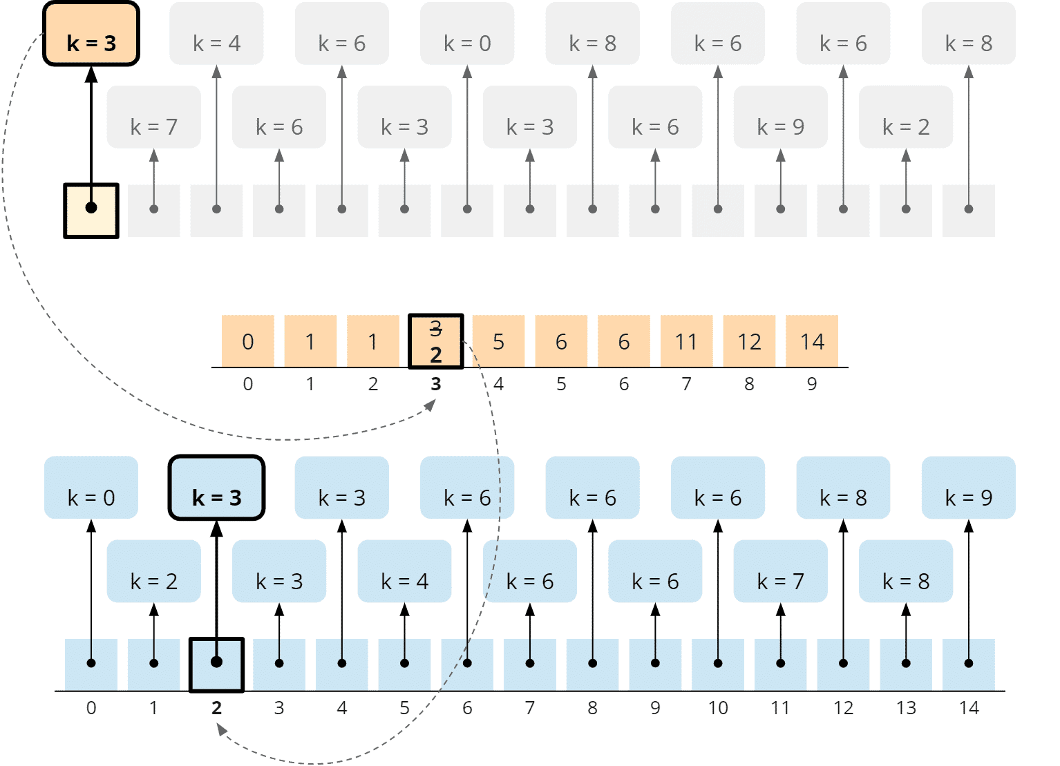 Counting Sort - general algorithm - phase 3 - step 15