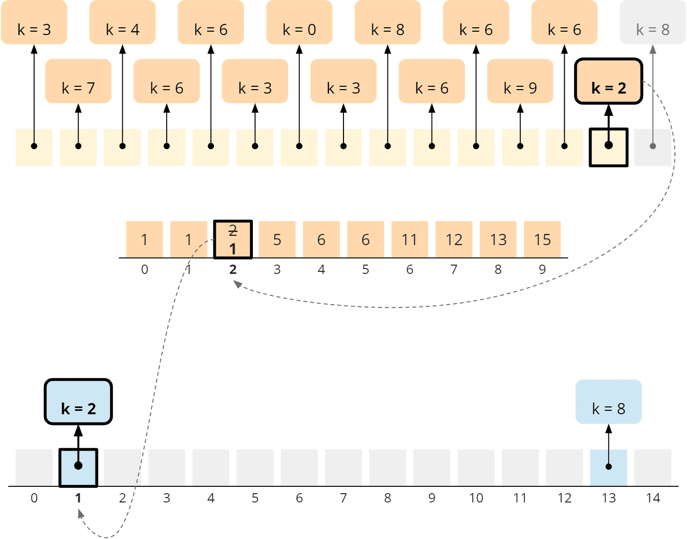 Counting Sort - general algorithm - phase 3 - step 2