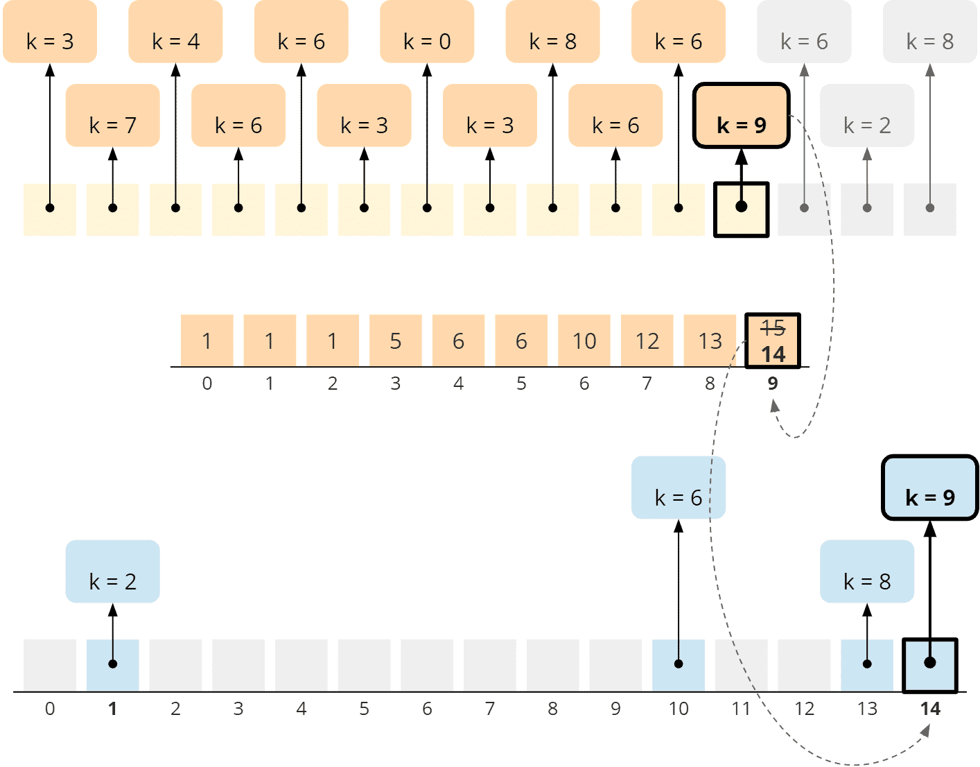 Counting Sort - general algorithm - phase 3 - step 4