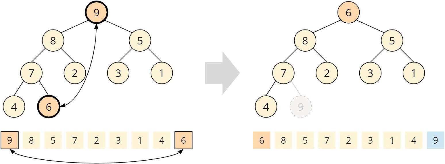 Heapsort - Phase 2 - Schritt 1