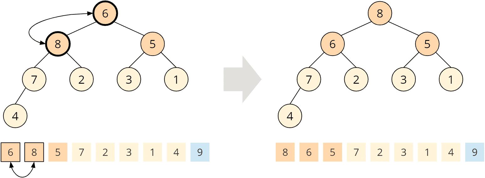 Heapsort - Phase 2 - Schritt 2