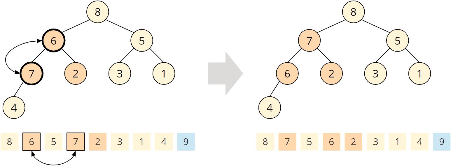 Heapsort - Phase 2 - Schritt 3