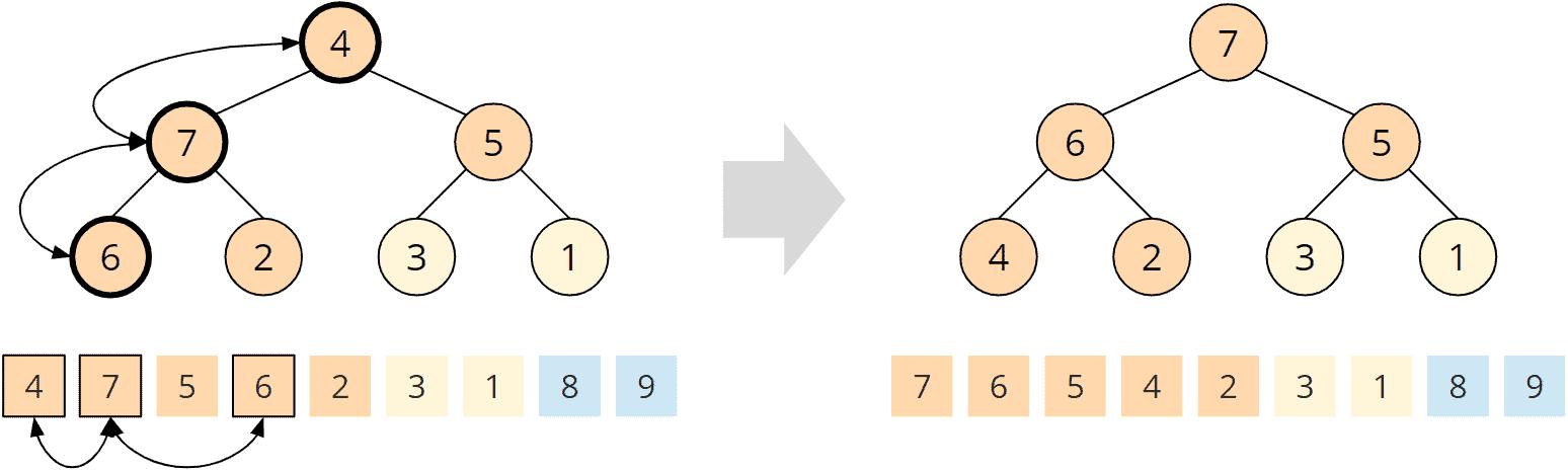 Heapsort - Phase 2 - Schritt 6