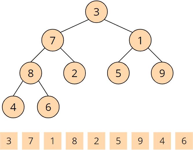 Heapsort - buildHeap - Schritt 1