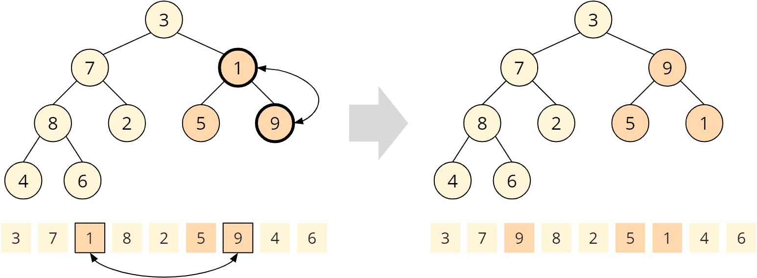 Heapsort - buildHeap - Schritt 3