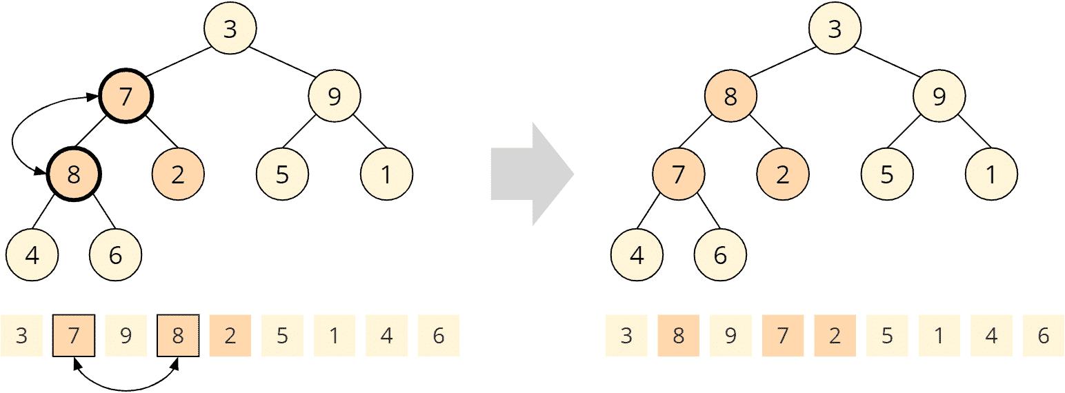 Heapsort - buildHeap - Schritt 4