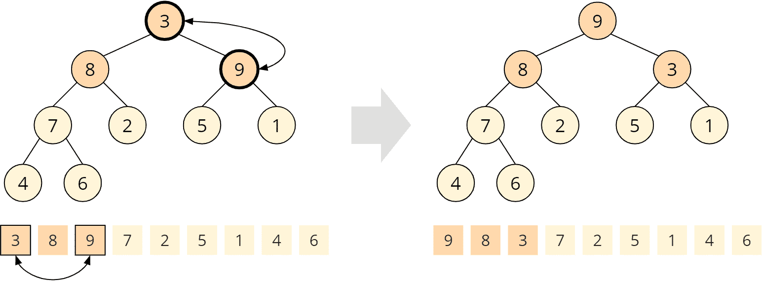 Heapsort - buildHeap - Schritt 6