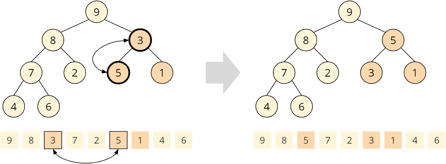 Heapsort - buildHeap - Schritt 7