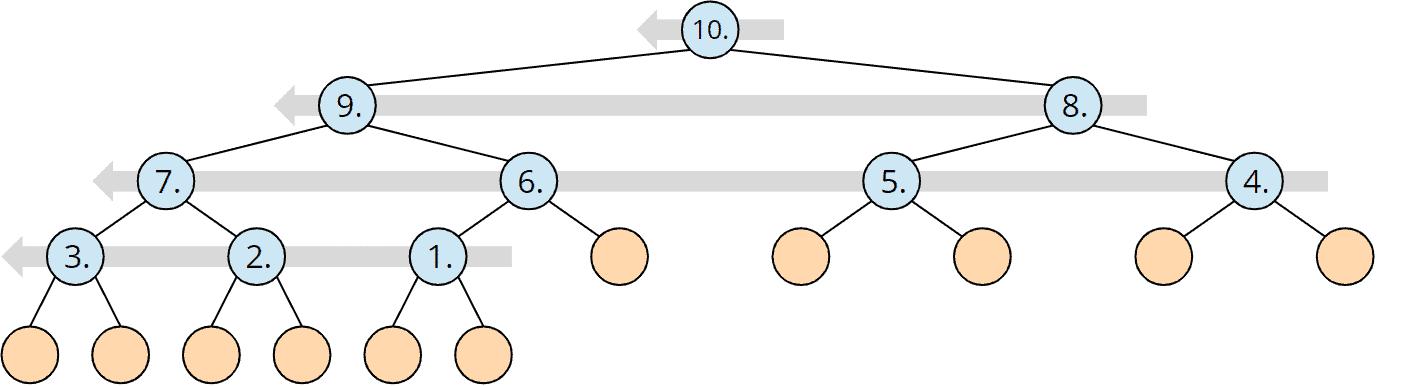 Heapsort-Zeitkomplexität: Anzahl und Reihenfolge der heapify()-Aufrufe durch buildHeap()