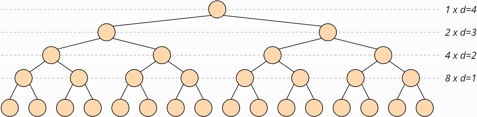 Heapsort-Zeitkomplexität: heapify()-Aufrufe mit Baumtiefe