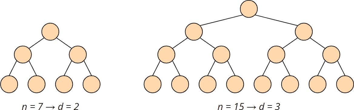 Heapsort - Zeitkomplexität heapify()-Methode