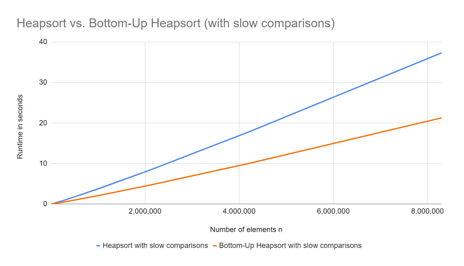 Laufzeiten von Heapsort und Bottom-Up Heapsort mit teuren Vergleichsoperationen