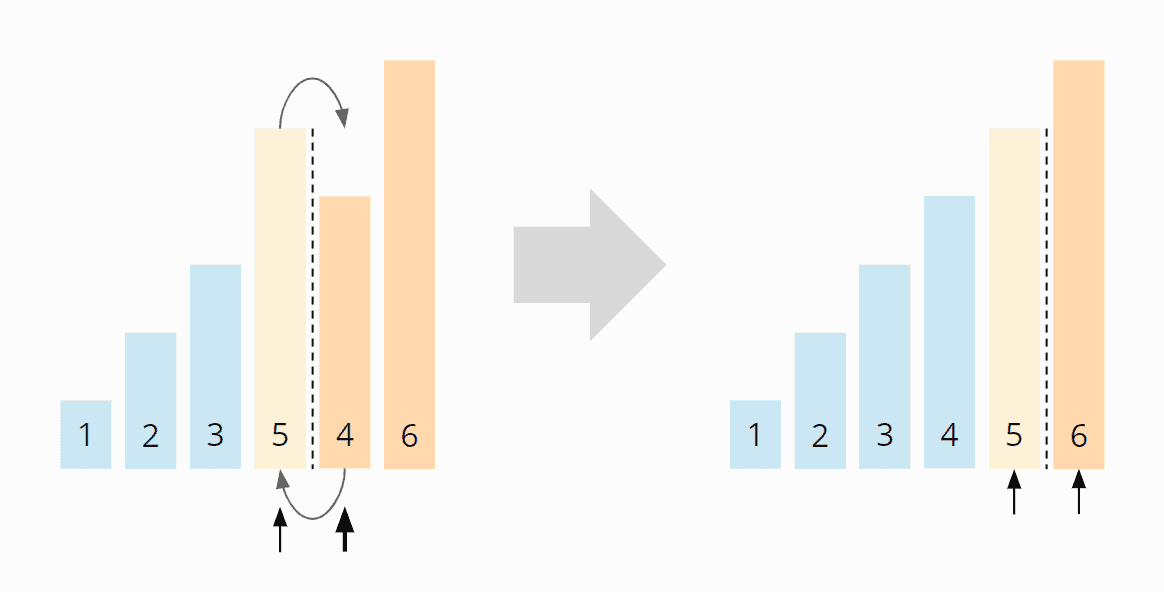 In-place Mergesort - Algorithmus Schritt 4