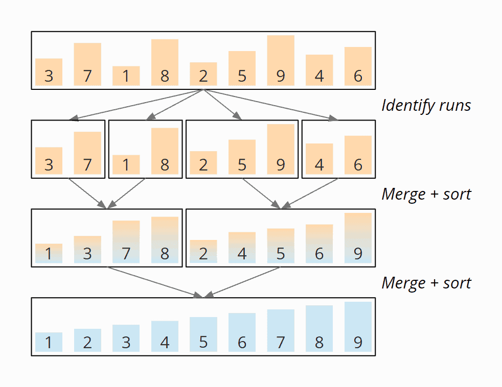 Natural Merge Sort - Example