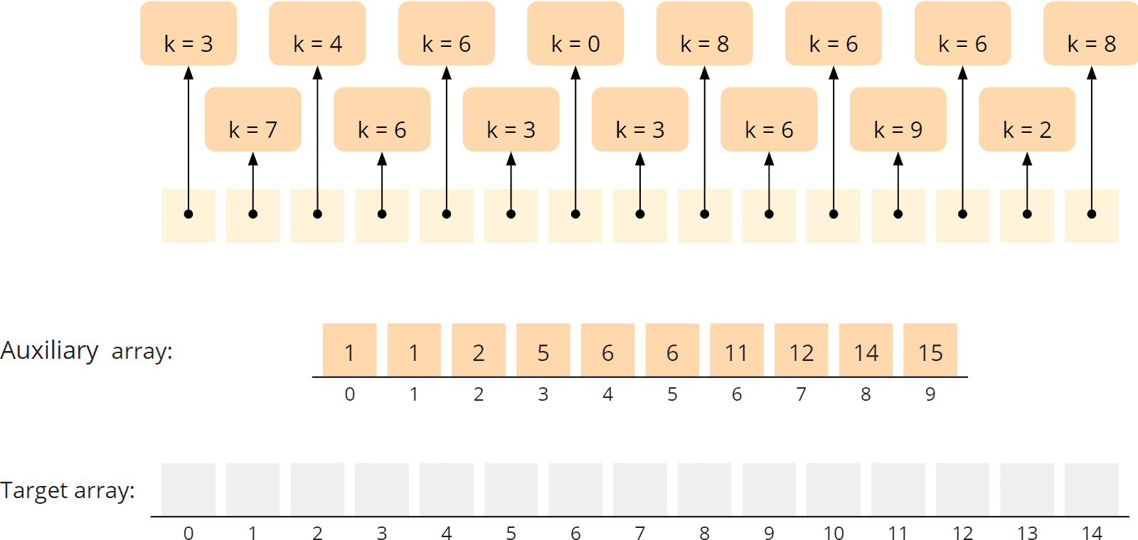 Counting Sort - general algorithm - phase 3 - target array