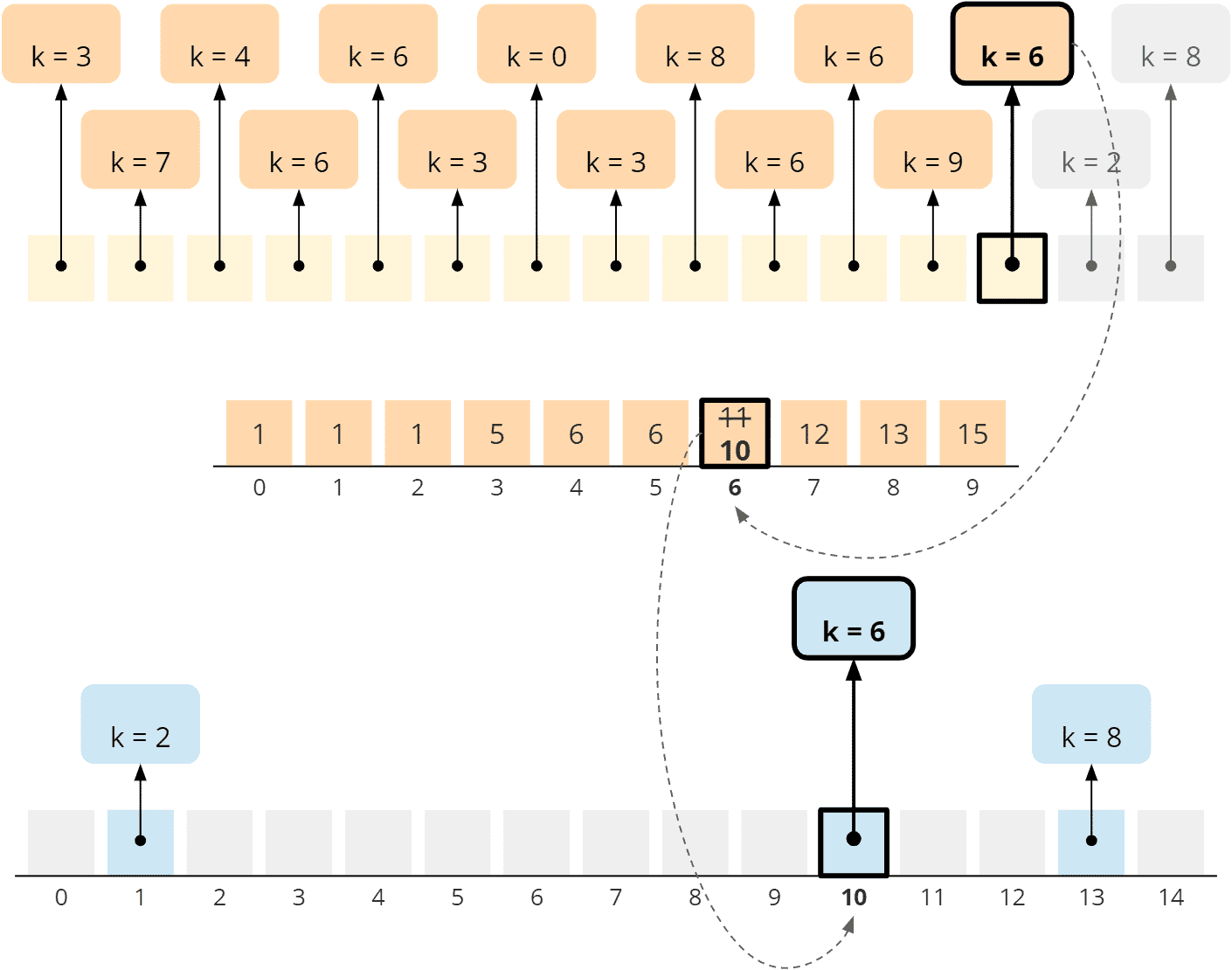 Counting Sort - general algorithm - phase 3 - step 3